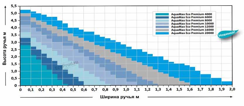 Диаграмма для насоса AquaMax Eco Premium