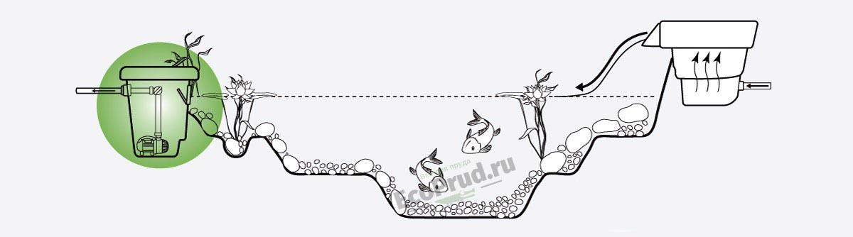 Скиммер для пруда Aquascape