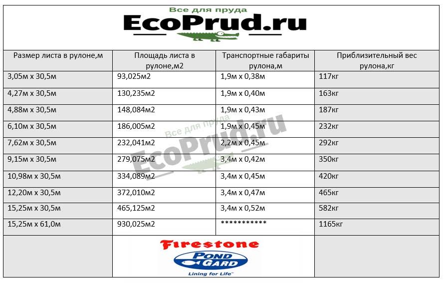 Размеры и вес пленки бутилкаучук PondGard